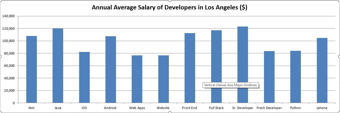 developer-los-angeles