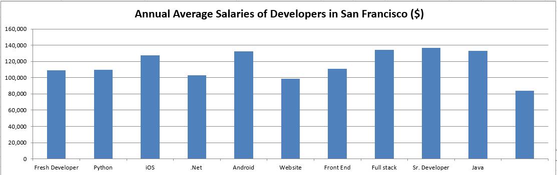 san francisco-salaries-developer