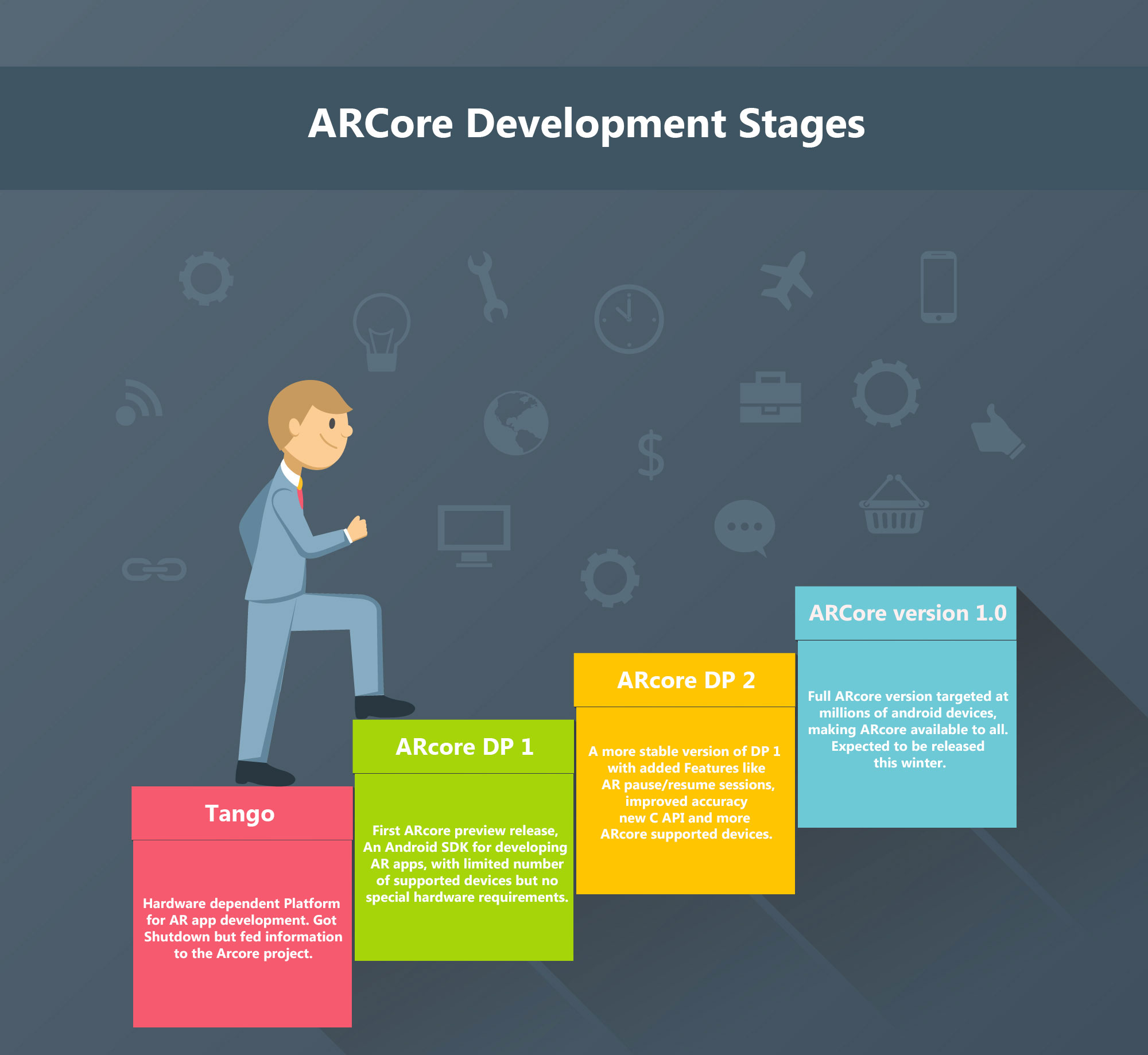 arcore-development-stages