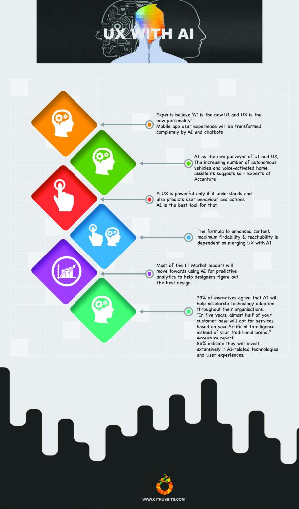 how-is-artificial-intelligence-helping-in-a-more-robust-user-experience-design-infographics